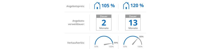 Immobilienverkauf zum Bestpreis – Irrglaube oder möglich?