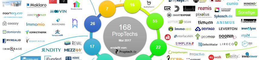 Update: PropTech-Übersicht Mai 2017