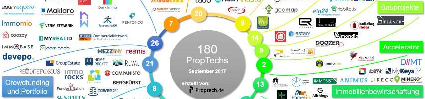 Update: PropTech-Übersicht September 2017