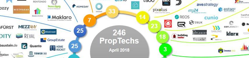 PropTech-Übersicht April 2018