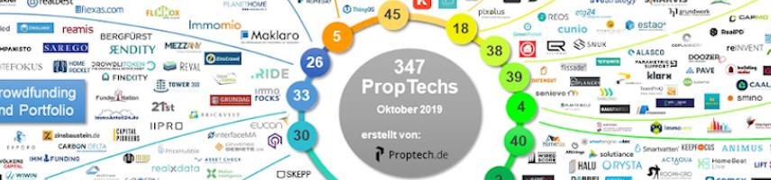 Weiter auf Wachstumskurs: PropTech-Sektor übertrifft Höchststand - PropTech-Übersicht Oktober 2019