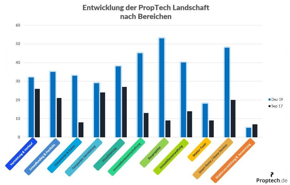 Entwicklung der PropTech-Szene 2019