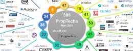 Berlin ist die PropTech-Hochburg Deutschlands – PropTech-Übersicht März 2020