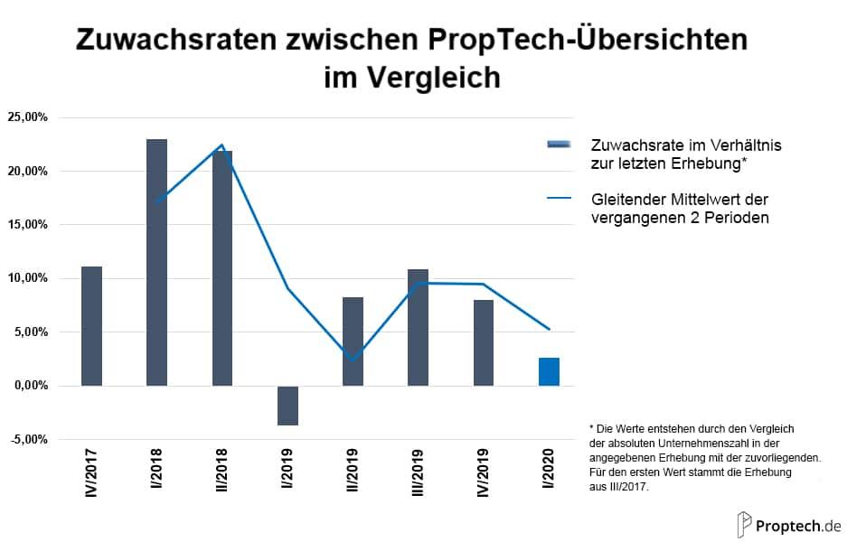 Zuwachsraten zwischen PropTech-Uebersichten