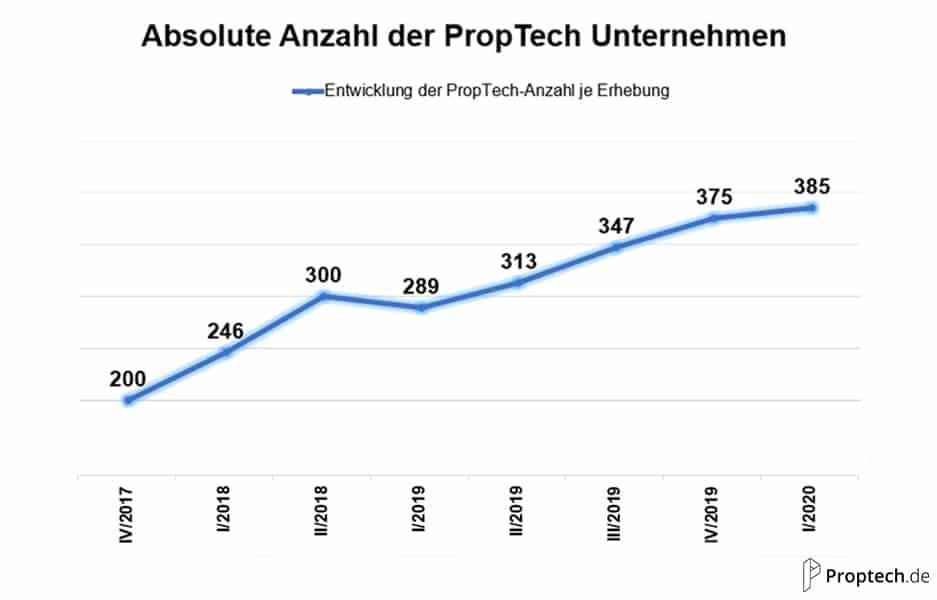 absolute Anzahl an PropTechs