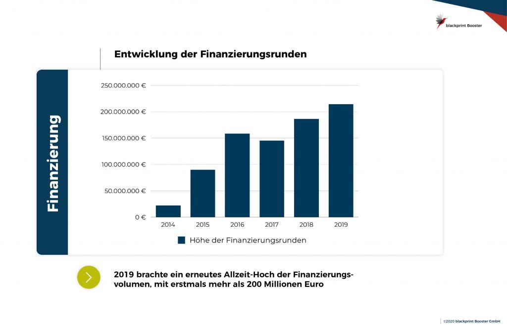 Entwicklung des Finanzierungsvolumens von 2014-2019