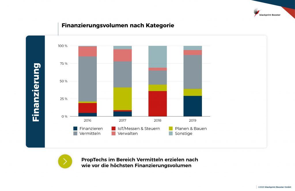 prozentuale Verteilung des Finanzierungsvolumens nach Bereichen