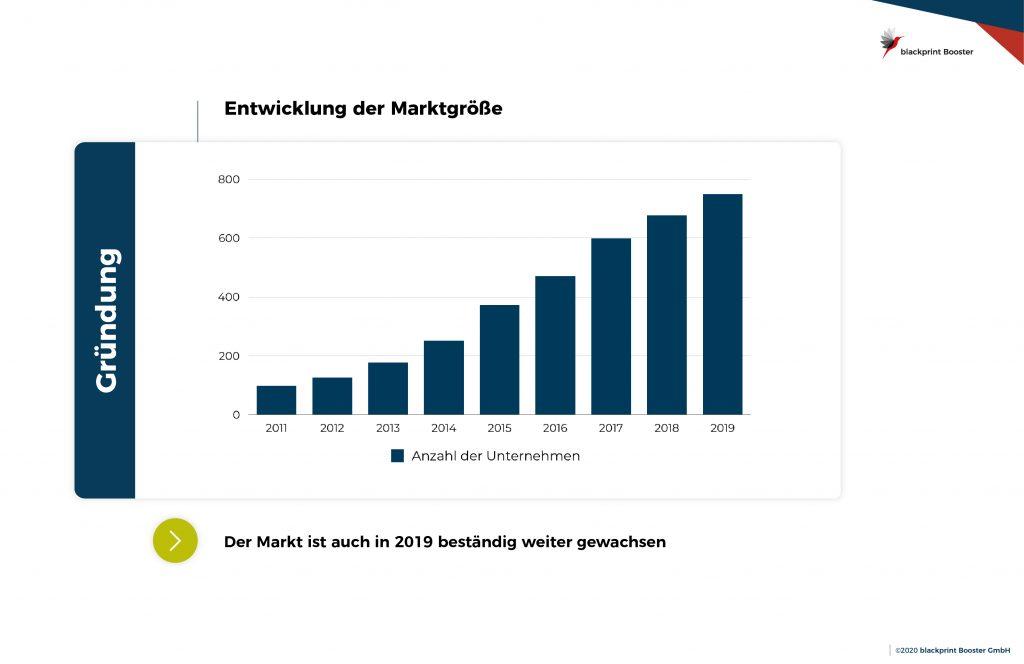Entwicklung der Marktgröße (Unternehmensanzahl) von 2011 bis 2019