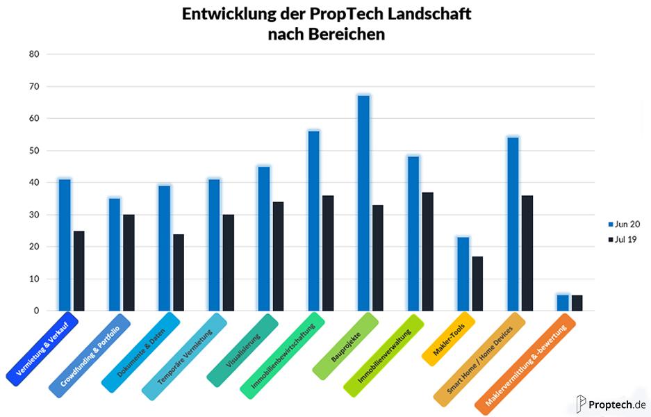 Entwicklung absolute Anzahl PropTechs von Juli 2019 bis Juni 2020