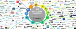 PropTech Übersicht September 2020