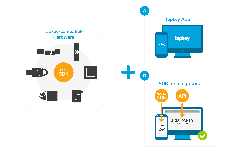 Integration Übersicht Tapkey